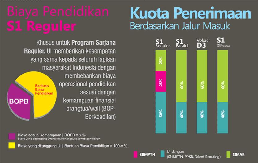 Untuk prog S1 Reguler, calon #mabaUI dpt memilih biaya pendidikan sesuai dgn kemampuan finansial org tua/wali #BOPB