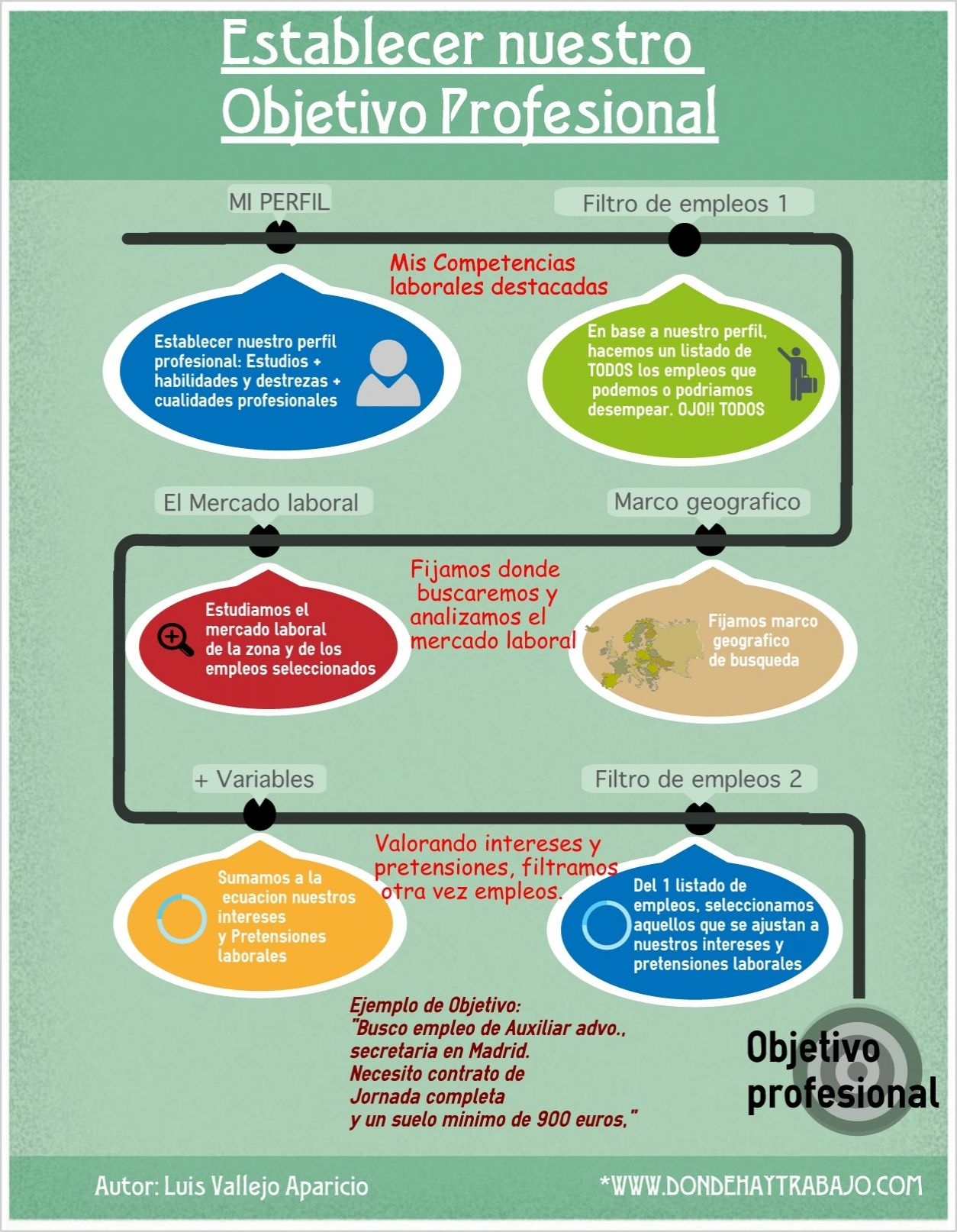 Aprende a establecer tu OBJETIVO PROFESIONAL #Infografía ...