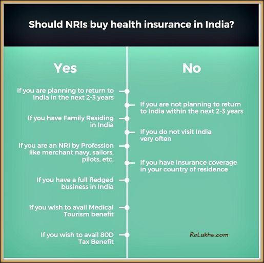 Should Nris Buy Health Insurance In India Buy Health Insurance Health Insurance India Health Insurance