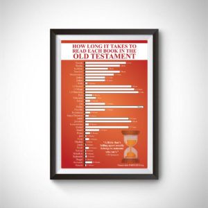 How Long it Takes to Read the Old Testament Poster | Old ...