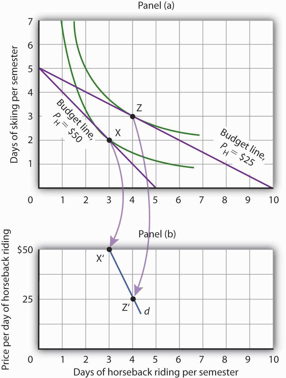 Utility Maximization And Demand Indifference Curve Understanding Economics