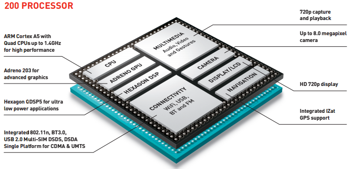 Wiring Diagram For Qualcomm - Wiring Diagrams Dock