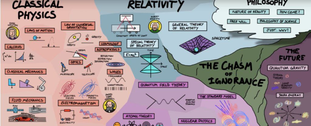 Chasm Of Ignorance: Physics Genius Reveals How Everything is ...