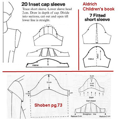 The great cap sleeve debate pt.2 - from: Kathleen Fasanella\'s blog ...