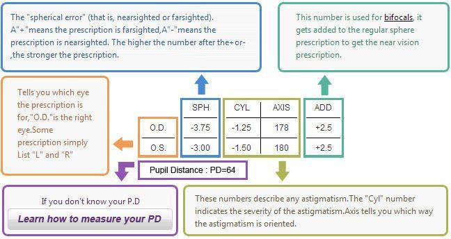 How To Read Glasses Prescription Vision Rx Eyebuydirect Prescription Reading Prescription Glasses