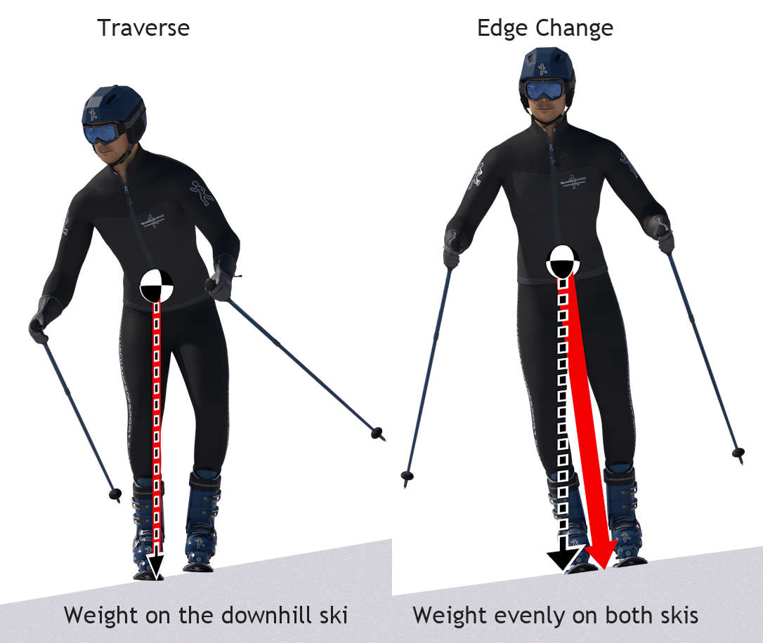 The Weight Transfer While Initiating A Parallel Turn Skiing Workout Skiing Lessons Ski Technique