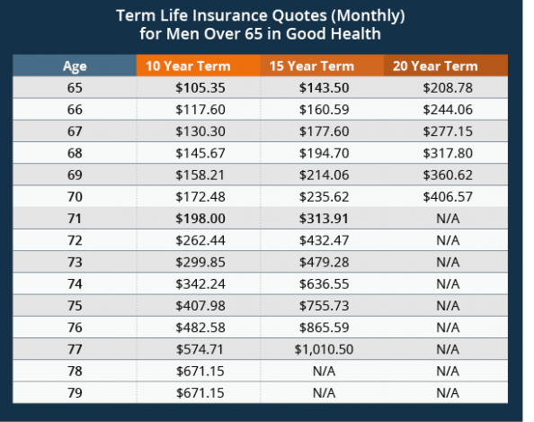 4 Unbelievable Facts About Term Life Insurance Quotes Term Life