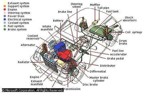 parts of a car engine and their function - Google Search | Car ...