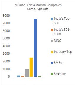 t the list of Companies in Mumbai / Navi Mumbai, Top