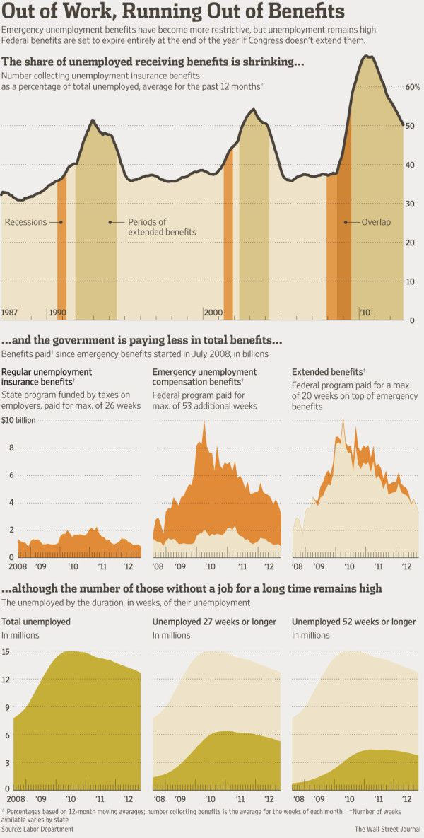 In The U S Benefits Deadline Looms For Long Term Unemployed
