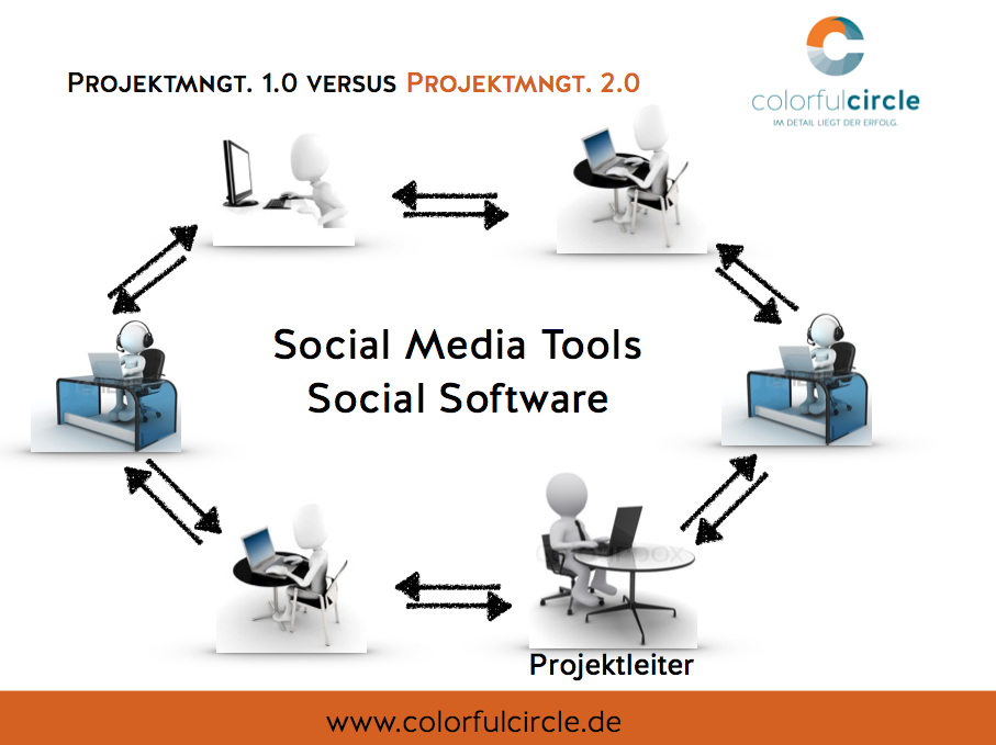 #Social #Projektmanagement - Rolle des Projektleiters Liste interessanter Beiträge zu diesem Thema gibt es hier:  https://www.facebook.com/notes/colorfulcircle/social-projektmanagement-literatur-zum-nachlesen/314750622005879