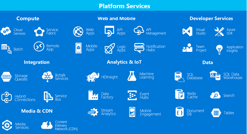 Microsoft Azure Microsoft Azure Scrum And Micro Services Tools Overview By Learn Part 01build Enterprise Class A Cloud Services Public Cloud Microsoft Dynamics