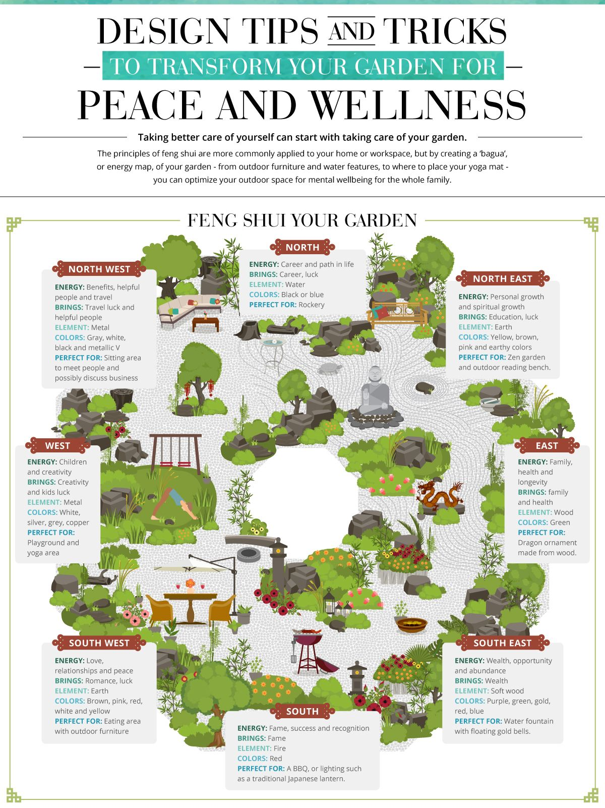 Genial Feng Shui Applied To Landscape Design Can Improve Well Being