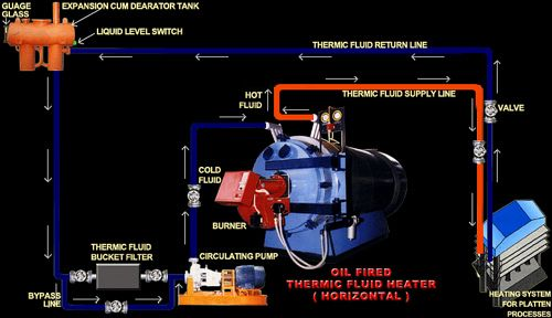 Oil Fired Thermic Fluid Heater Thermic Steam Boiler Water
