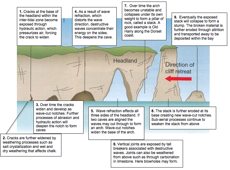 Coasts Of Erosion And Coast Of Deposition The British Geographer Gcse Geography Erosion Geography