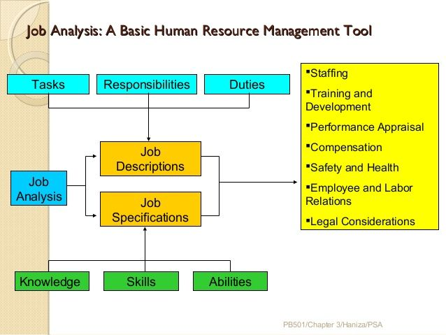 Job Analysis For Human Resource Management  Google Search  For