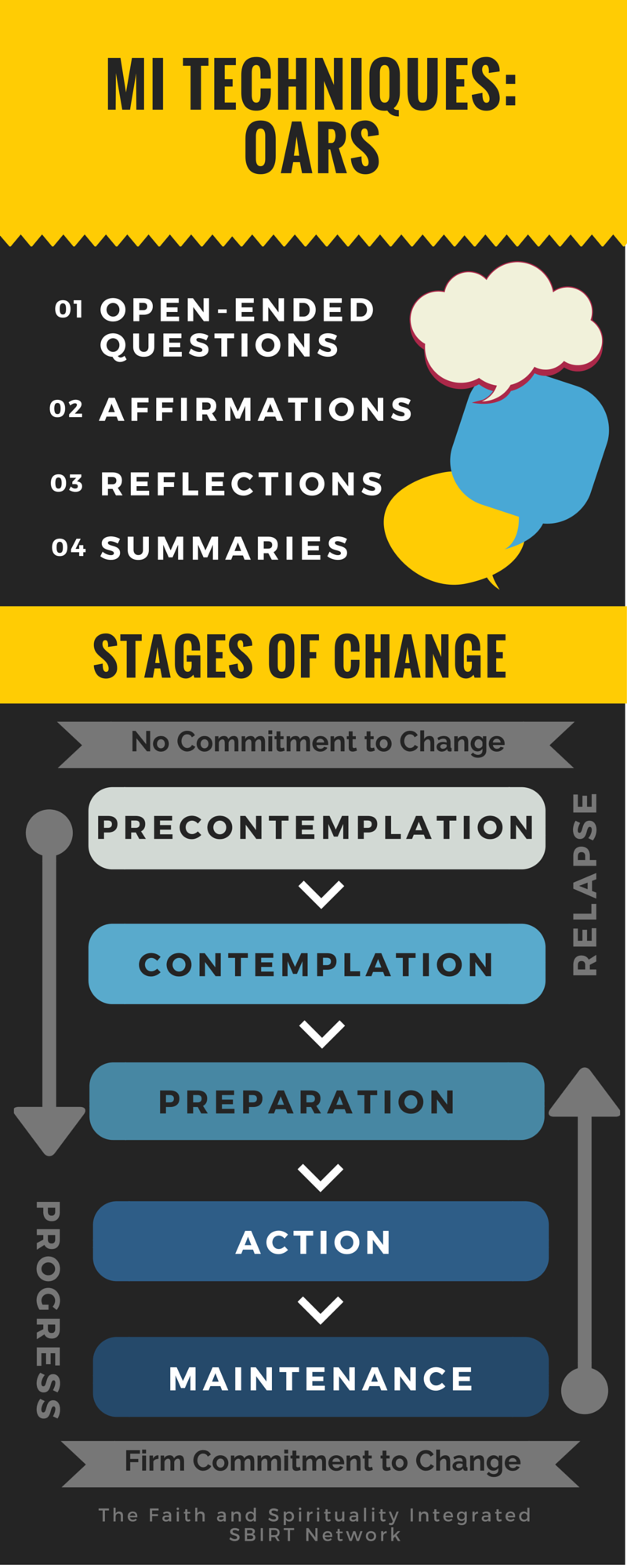 MI Technique: OARS and the Stages of Change Model | Motivational ...
