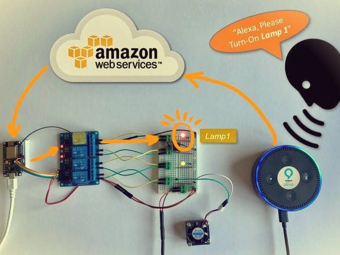 When iot meets ai home automation with alexa and nodemcu amazon a home automation project with 4 smart emulated wemo devices being controlled by voice through alexa find this and other hardware projects on hackster publicscrutiny Image collections