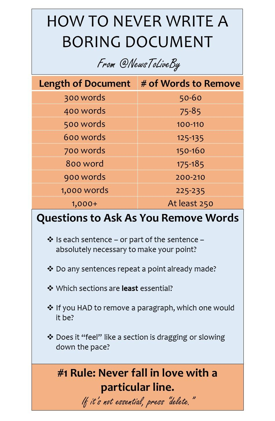 Easy Persuasive Essay Topics For High School This Chart Will Make Sure You Never Write A Boring Document Persuasive  Essays Essay Writing Thesis For An Analysis Essay also Essay On Healthy Foods This Chart Will Make Sure You Never Write A Boring Document  Food  High School Narrative Essay