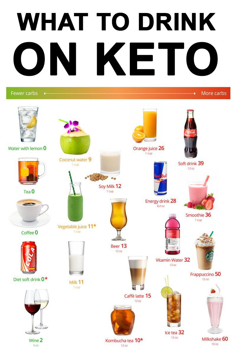 keto diet energy drink