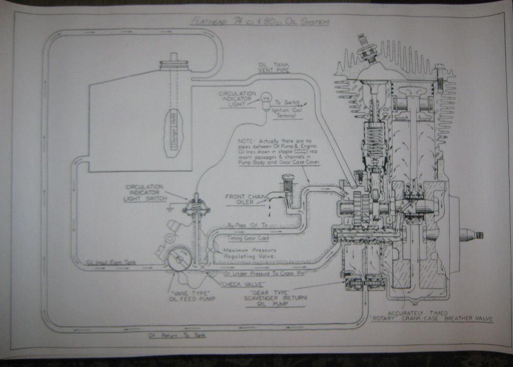 HARLEY DAVIDSON Big 74 80 Flathead Engine Oil System Map BLUEPRINT