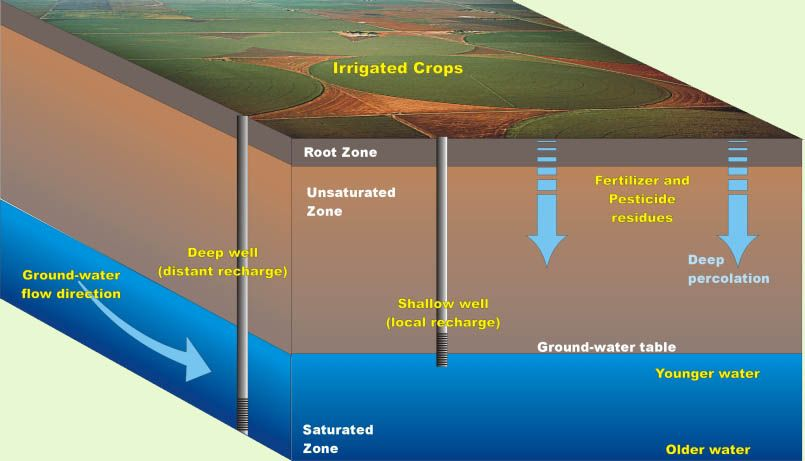 Water Runoff Diagram | groundwater increasingly turned to as ...