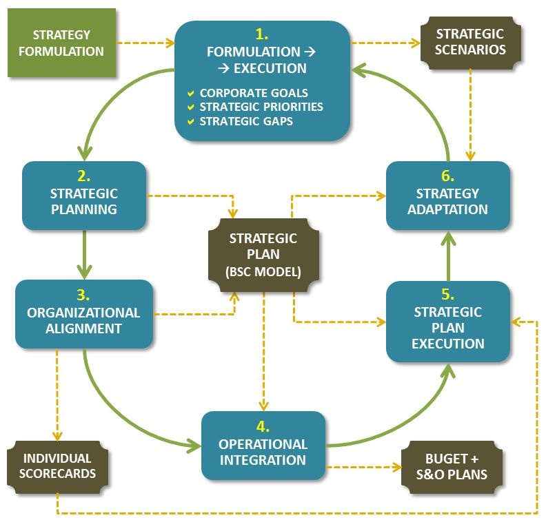 The strategy execution cycle based on the kaplan norton bsc the strategy execution cycle based on the kaplan norton bsc framework execution premium fandeluxe Choice Image