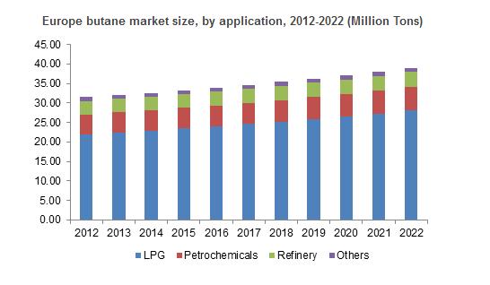 Stock Market Trends 2020.Butan Market Share Growth Trends Global Industry