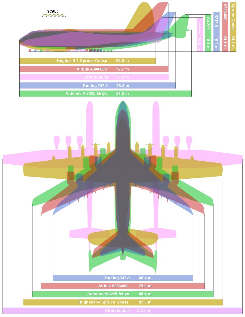 Antonov An 225 Mriya Wikipedia Airbus A380 Boeing Boeing 747