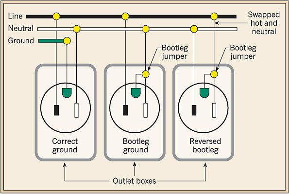 Figure Demonstration Diagram Showing A Correctly Wired Outlet A Bootleg Ground Wired Outlet And A Reversed Polarity Bootleg G Outlet Wiring Rv Travel Outlet