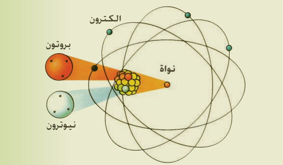 التركيب الذري للمادة Atomic Structure For Matter Atomic Structure Atom