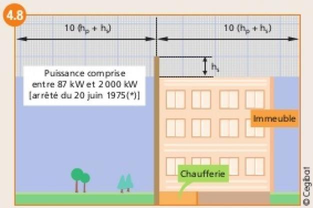 ALIMENTATION DE CHAUFFERIE VIA UN PARC DE STATIONNEMENT COUVERT