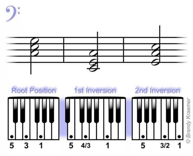 Beginner Bass Piano Chords Pianos Bass And Free Sheet Music