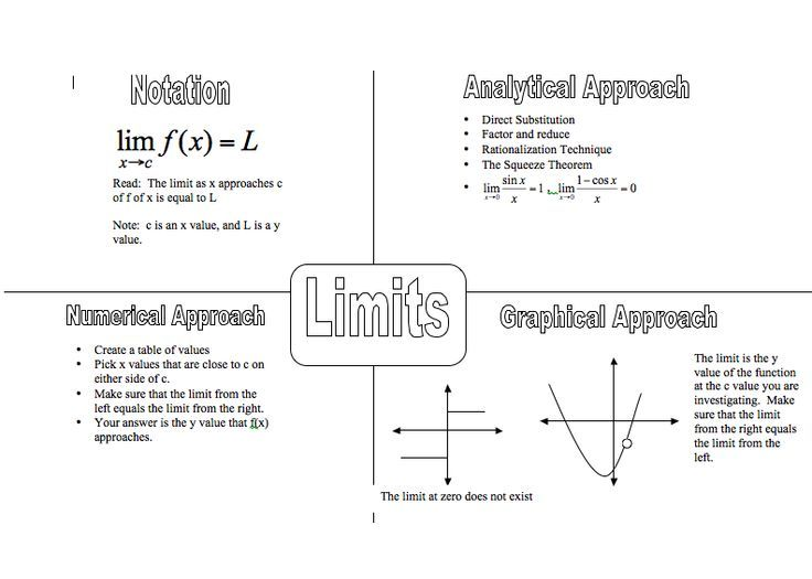 Image result for calculus limits concept map | Calculus
