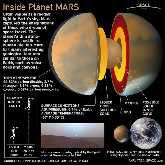 Inside Planet Mars (Infographic)  'Red Planet' is Fourth from Sun in Solar System, Terrestrial Planet   Space.com