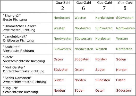 Günstige und ungünstige Richtungen WestGruppe Zahlen