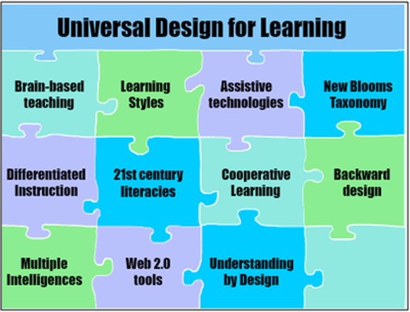 Universal design for learning is a set of principles for - Universal design for learning lesson plans ...