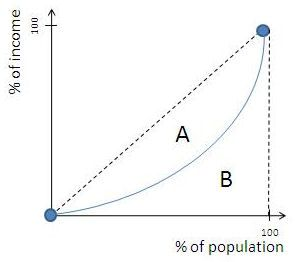 What Is The Gini Coefficient Gini Coefficient Inequality Disparity