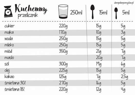 Pin By Anna Szumanska On Przepisy Diy Cookbook Cooking Kitchen Food Recipies