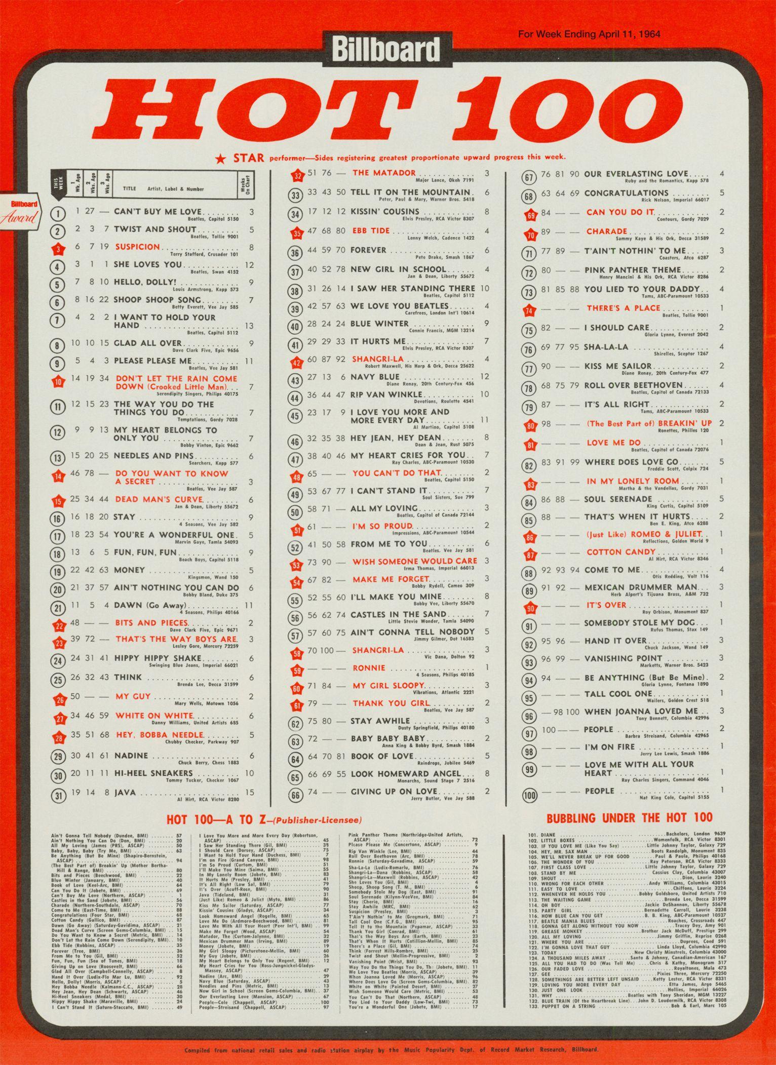 Musik Top 100 Charts