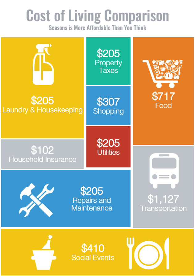 Cost Of Living Comparison Seasons More Affordable Than You Think Infographic Website Finances Money Finance Infographic