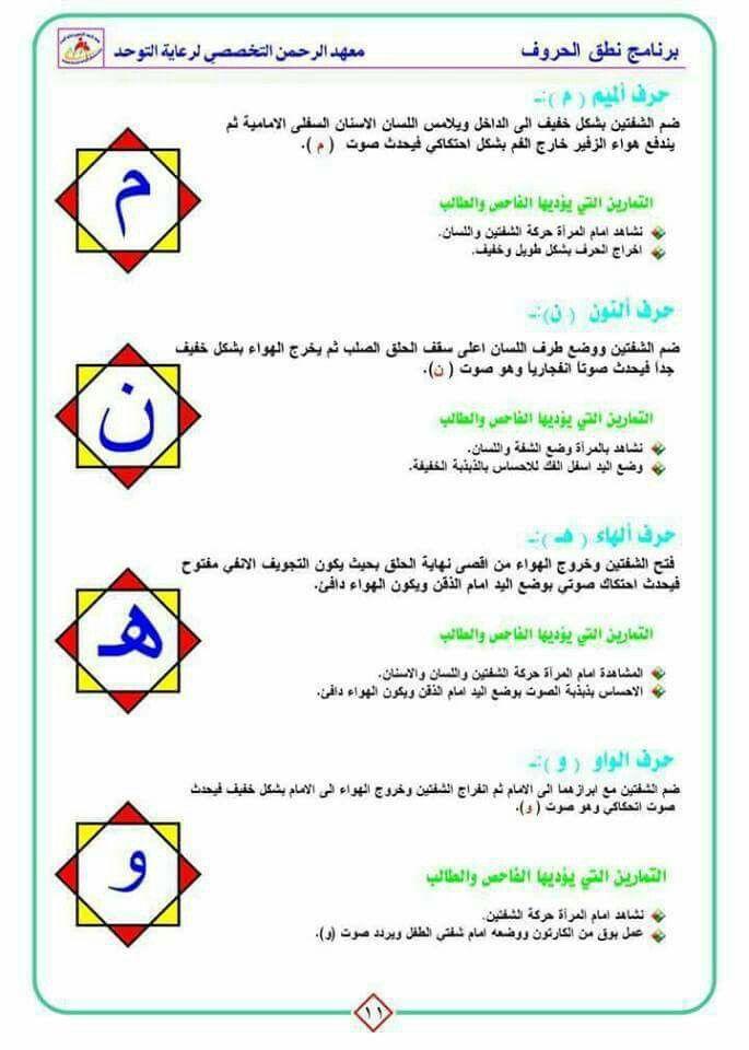Pin By Rowida El Mohands On قصة حركات الحروف ومخارجها Arabic Alphabet Alphabet