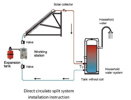 Split Pressurized Solar Water Heater system, SS-M, Split solar water ...