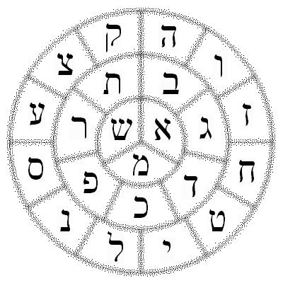 El Sefer Ietzira O Sefer Yetzira En Hebreo Libro De La Formacion