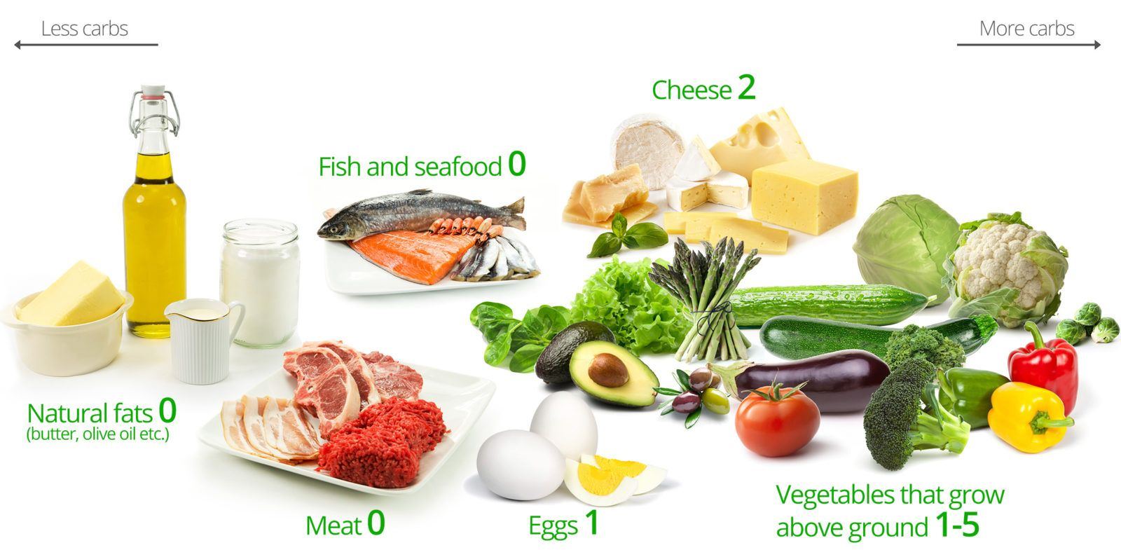 Low-carb diet foods: Natural fats (butter, olive oil); Meat; Fish ...