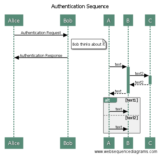 WebSequenceDiagrams - Draw UML sequence diagrams online in