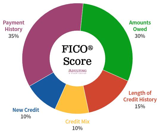 Credit Score Report Card Material Design Credit Score Good Credit Best Credit Cards