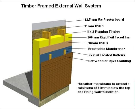 how to build an external timber wall clad with vertical larch ...
