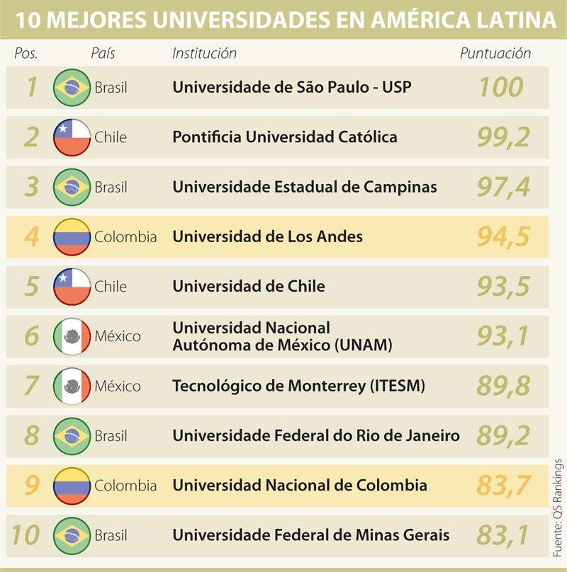 10 Mejores Universidades De América Latina Educación Mejores Universidades América Latina Universidad Nacional