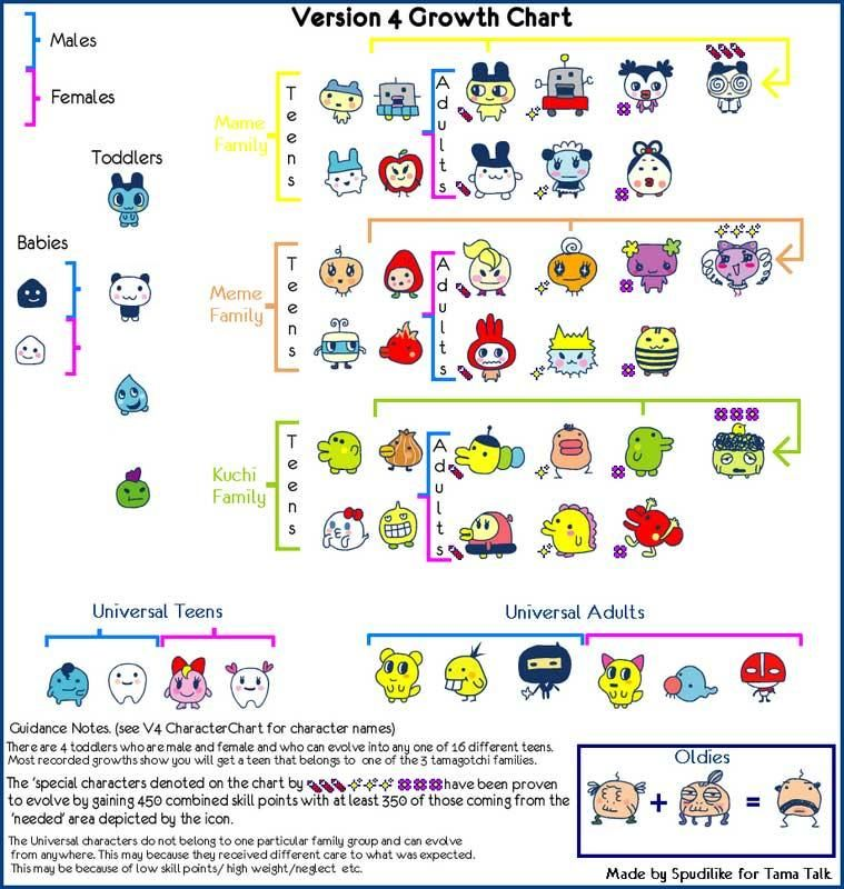 Image Result For Tamagotchi Characters Influence Pinterest